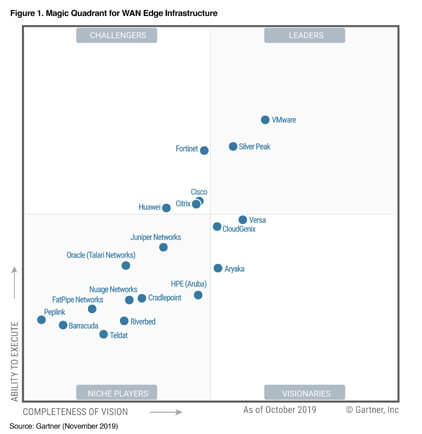 2019-gartner-mq-home-pg-graphic-final.jpg