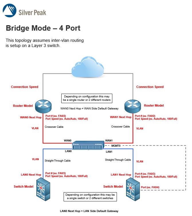 Site Deployment Worksheet – Subnetting Worksheet