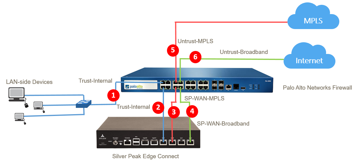 Branch Edge Sandwich Firewall