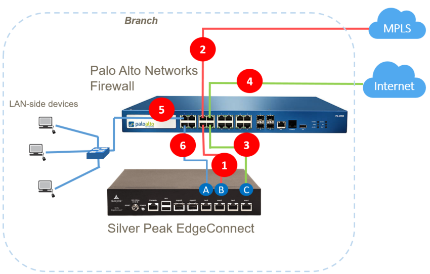 Service Chaining To An Edgeconnect Branch