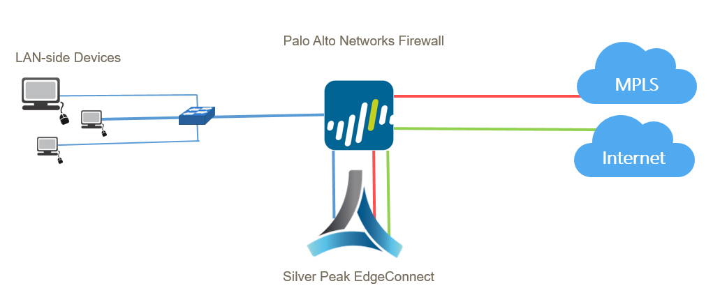 Branch Edge Sandwich Firewall