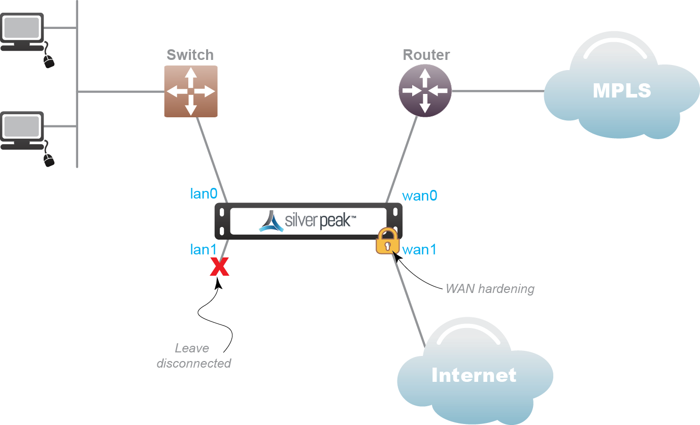 Bridge Mode (Router + Direct Internet)