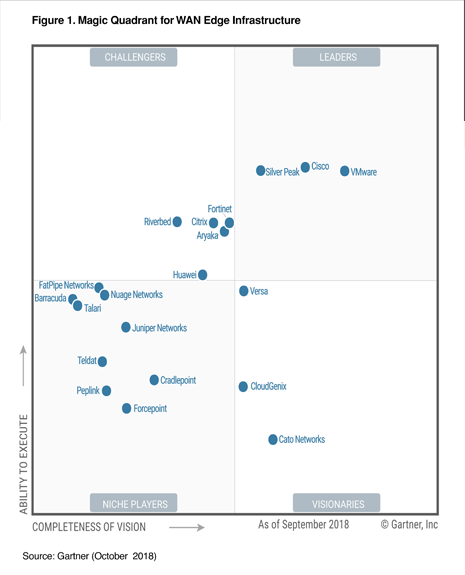 gartner-mq-hp-quadrant-image-final.png