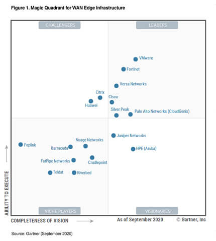sd wan gartner magic quadrant 2020