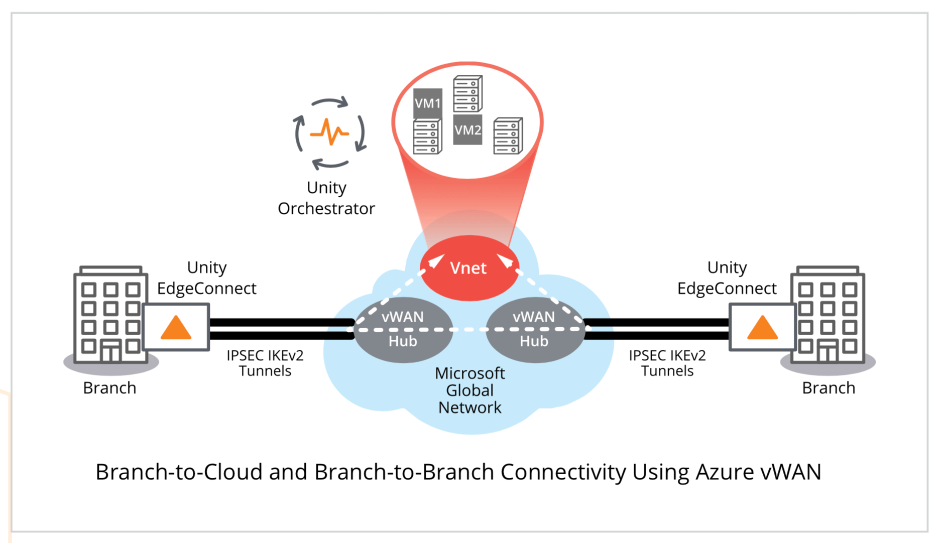 Branch-to-Cloud and Branch-to-Branch Connectivity Using Azure vWAN