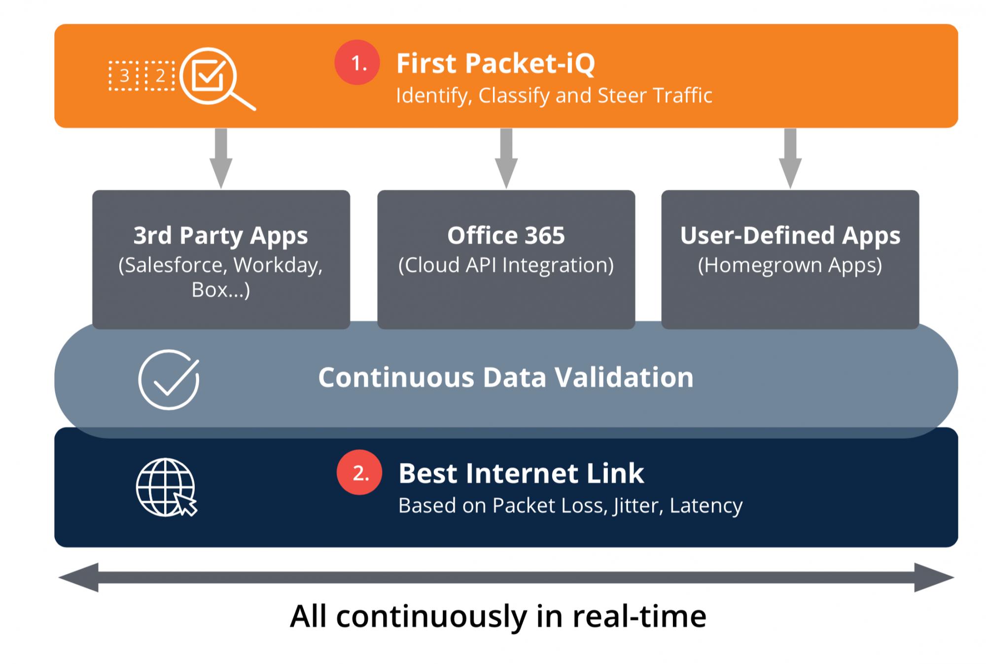 First Packet-iQ