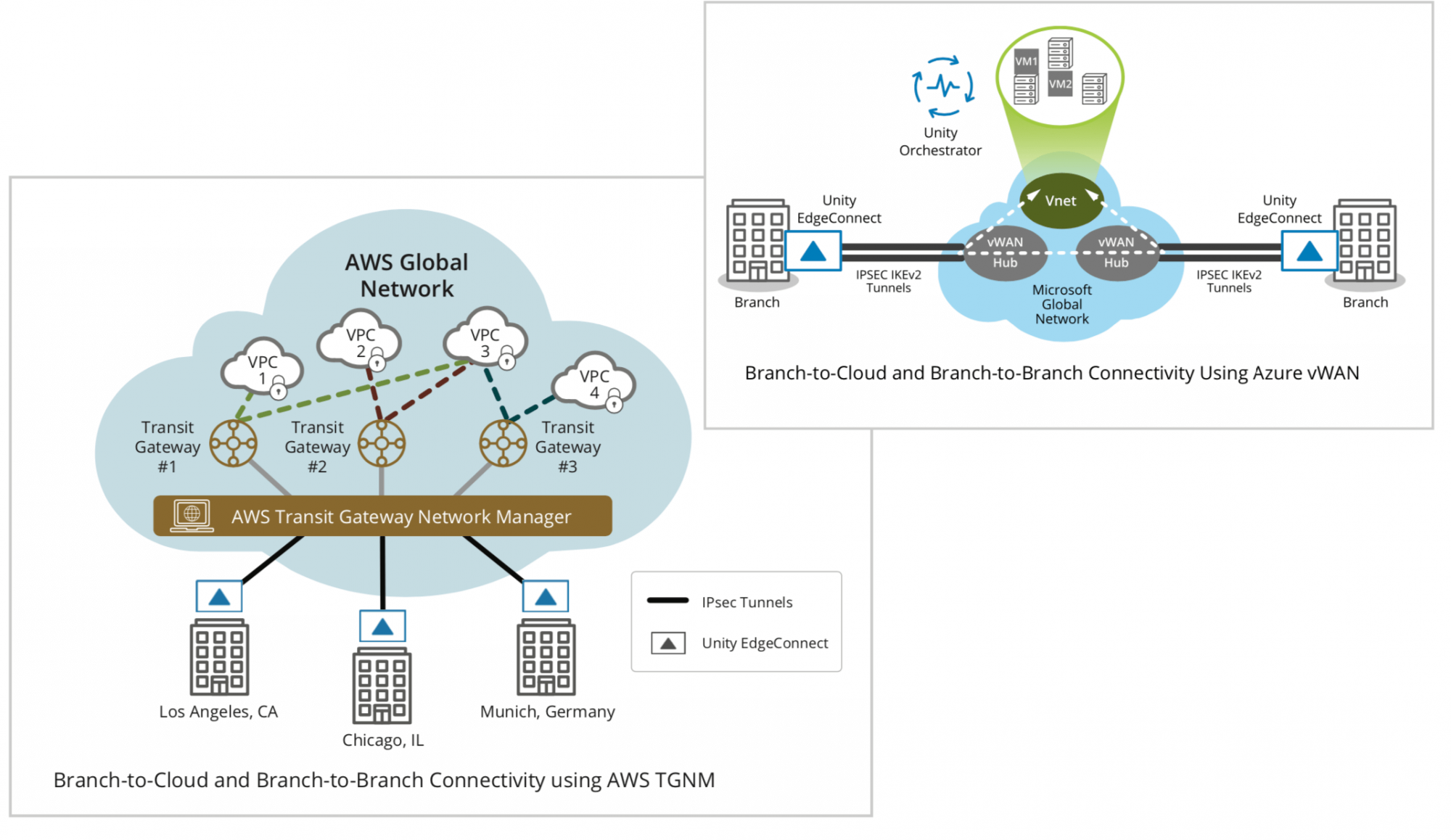 Branch-to-Cloud and Branch-to-Branch Connectivity Using Azure vWAN. Branch-to-Cloud and Branch-to-Branch Connectivity using AWS TGNM.