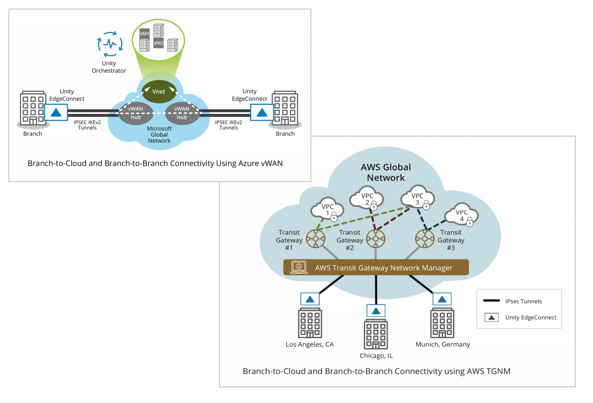 Branch-to-Cloud and Branch-to-Branch Connectivity using AWS TGNM