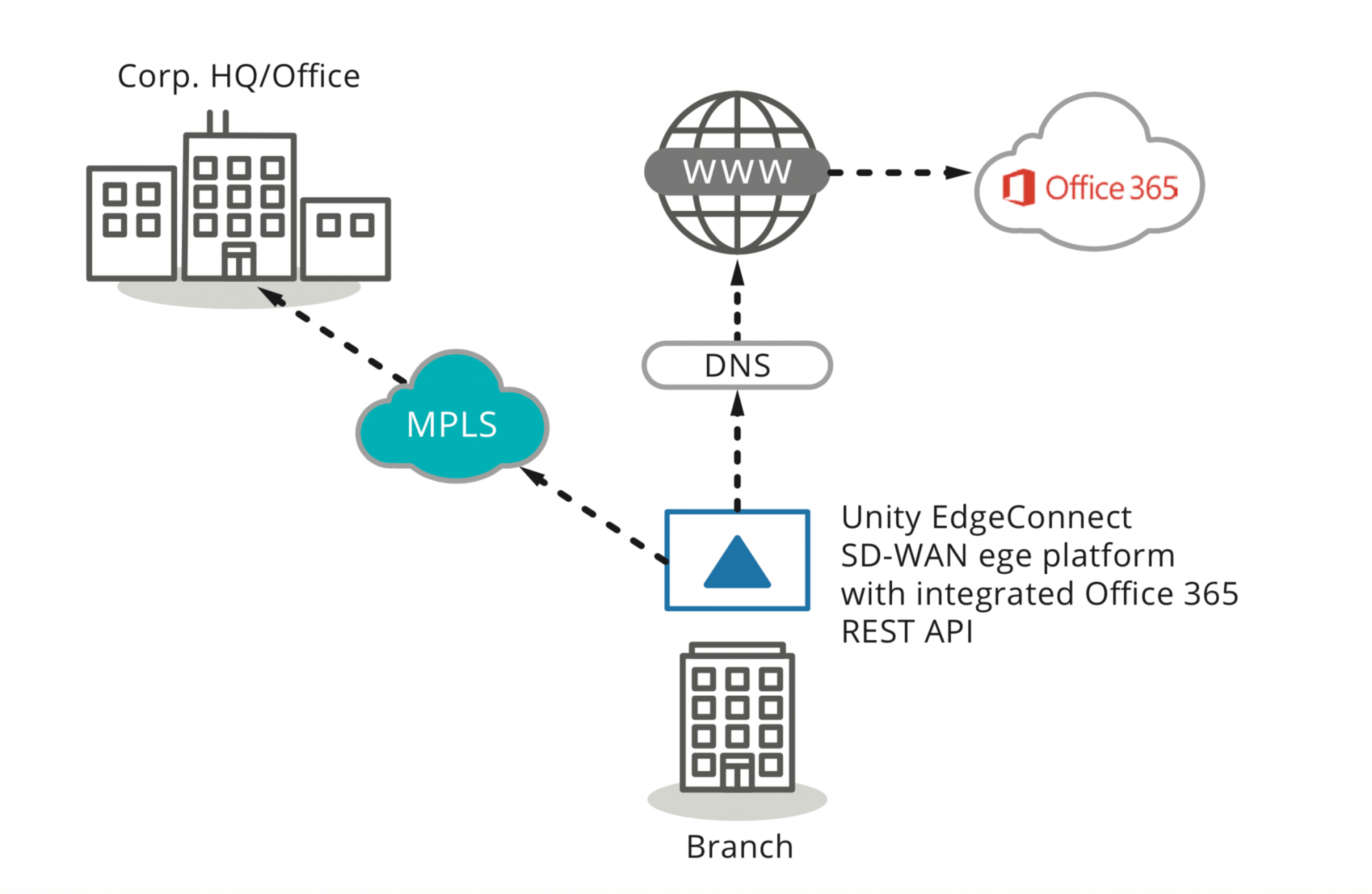 Unity EdgeConnect SD-WAN ege platform with integrated Office 365 REST API