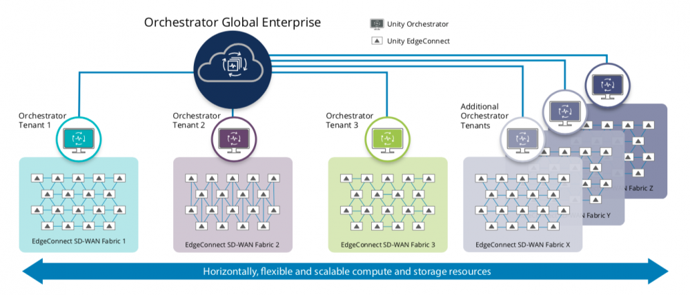 Figure 1: Orchestrator Global Enterprise enables large enterprises to globally manage and monitor multiple SD-WAN fabrics supported by independent tenant Orchestrator instances to support the requirements of different business units or subsidiary companies