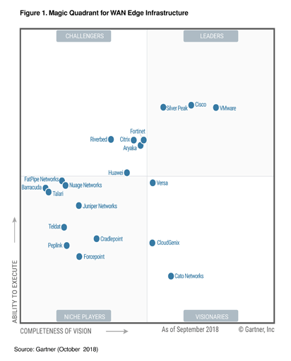 SD-WAN Gartner Magic Quadrant 2018