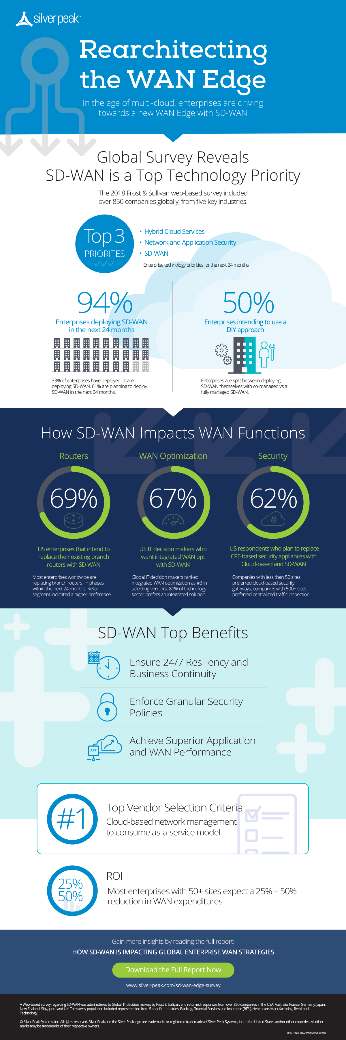 Global Survey Reveals SD-WAN is a Top Technology Priority