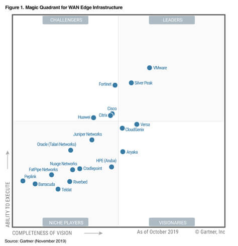 Neuer Gartner 2019 Magic Quadrant für WAN Edge Infrastructure