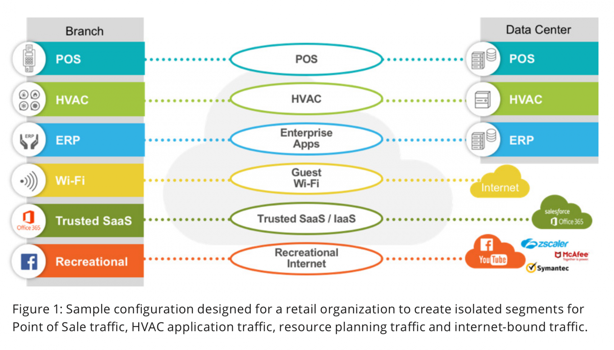 Figure 1: Sample configuration designed for a retail organization to create isolated segments for Point of Sale traffic, HVAC application traffic, resource planning traffic and internet-bound traffic.