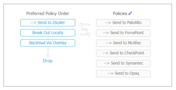 Figure 3: A drag-and-drop interface makes it easy to send traffic containing ePHI to local, remote, and cloud-based products from industry-leading security companies