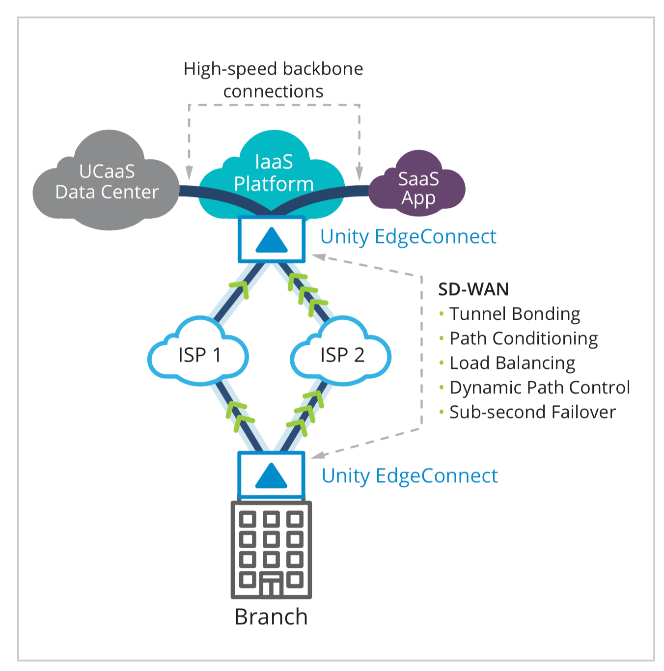 "Figure 1: Two SD-WAN appliances work together to improve work together to improve the performance and reliability of traffic in the ""first mile"" between the branch and the IaaS platform. High-speed backbone connections in the cloud improve network quality and performance over the ""last mile"" between the IaaS platform and the UCaaS data center."