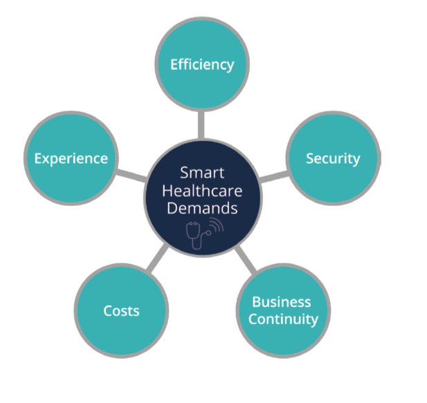 Smart Healthcare Demands