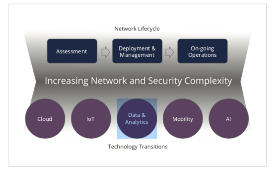 Increasing Network and Security Complexity