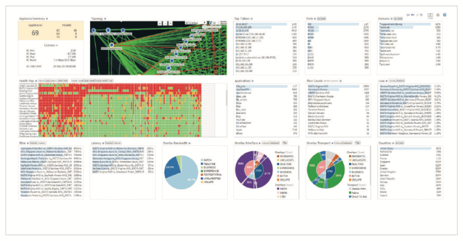 Figure 1: The Unity Orchestrator dashboard provides a comprehensive view of network health and application performance
