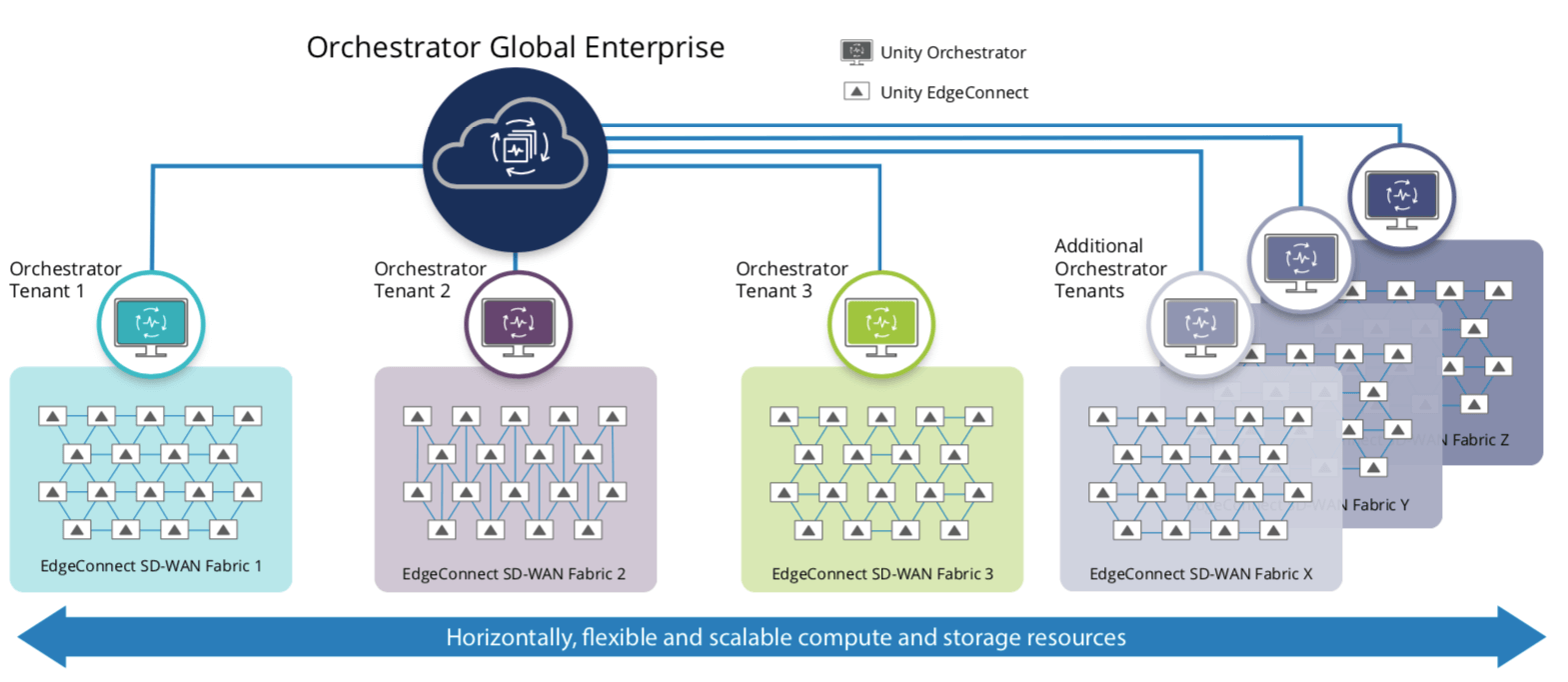 Figure 2: Orchestrator Global Enterprise enables large enterprises to globally manage and monitor multiple SD-WAN fabrics supported by independent tenant Orchestrator instances to support the requirements of different business units or subsidiary companies