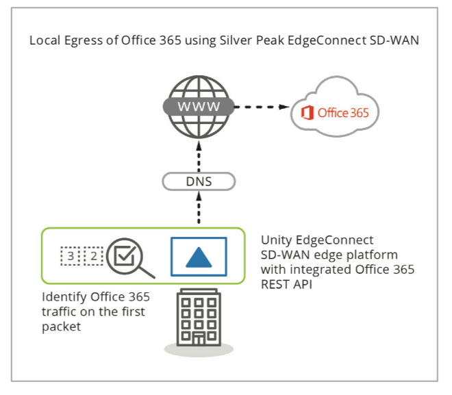Local Egress of Office 365 using Silver Peak EdgeConnect SD-WAN