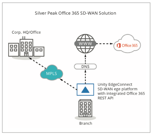 Silver Peak Office 365 SD-WAN Solution