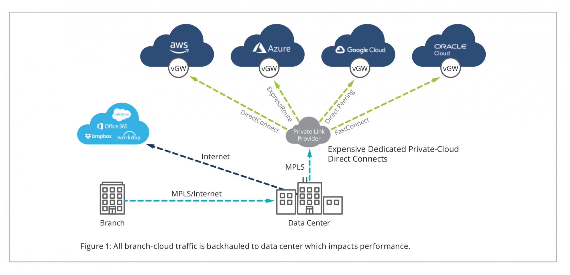 Figure 1: All branch-cloud traffic is backhauled to data center which impacts performance.