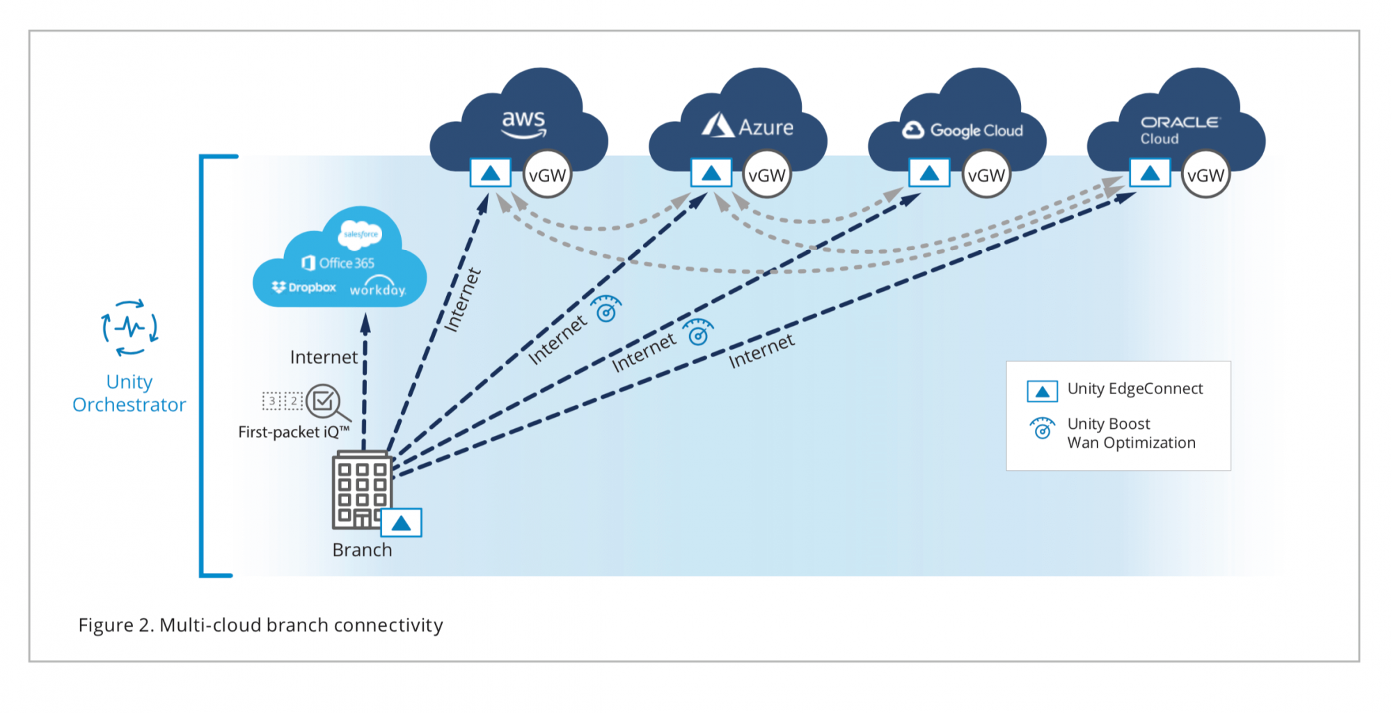 Figure 2. Multi-cloud branch connectivity