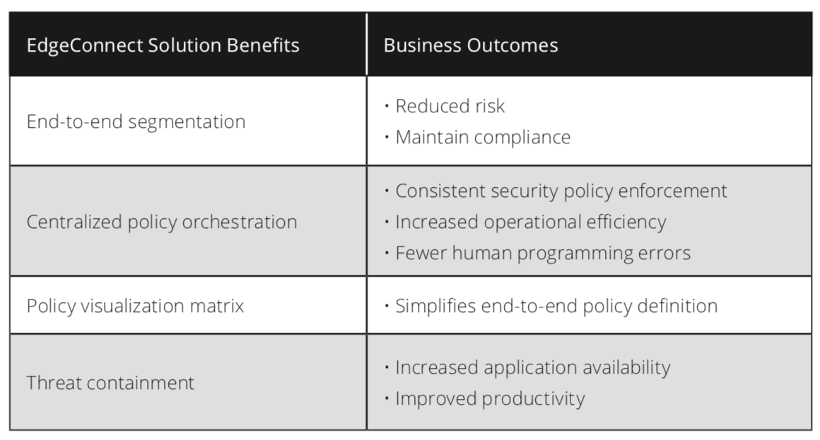 EdgeConnect Solution Benefits - Business Outcomes