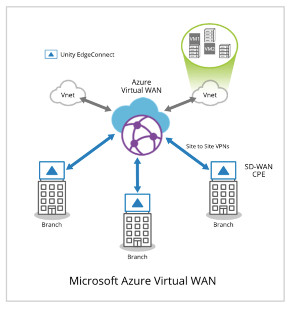 Solution Brief - Microsoft Azure vWAN