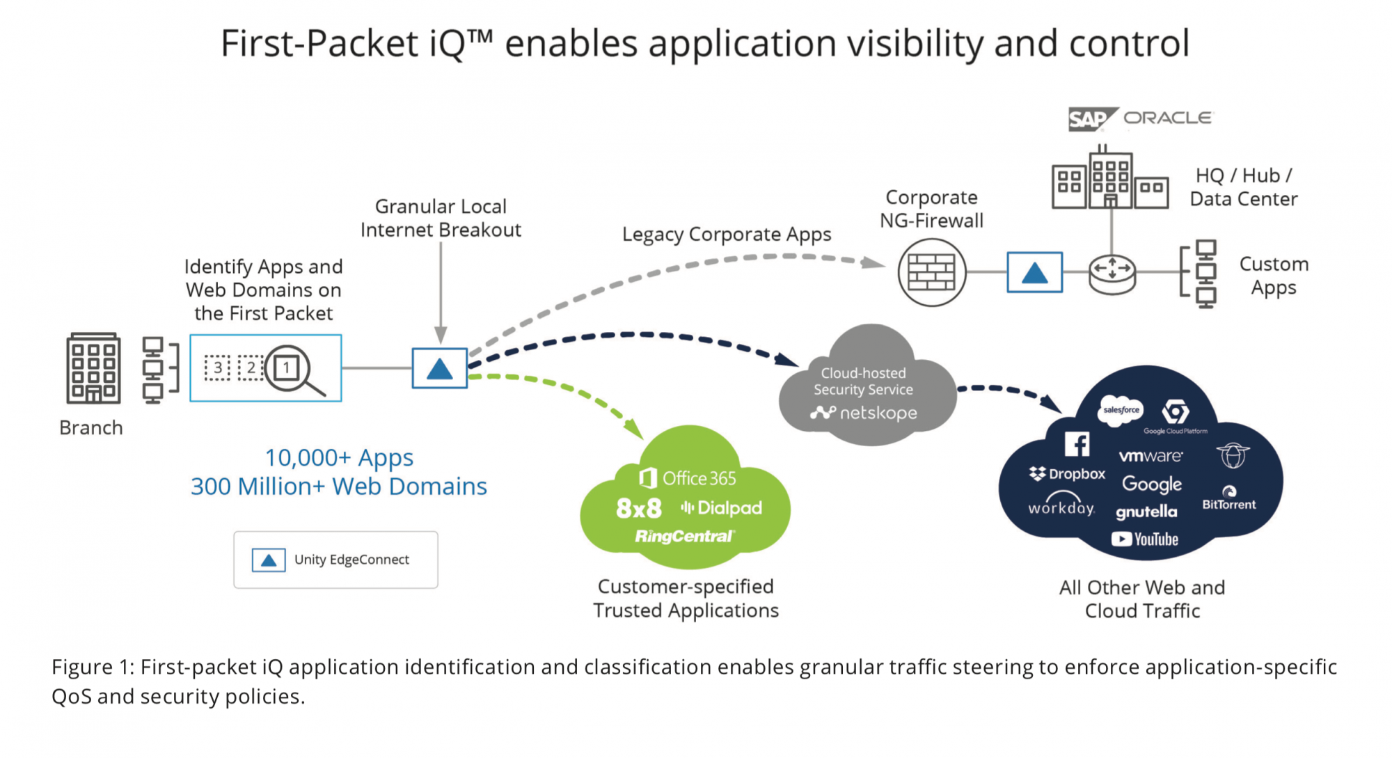 Figure 1: First-packet iQ application identification and classification enables granular traffic steering to enforce application-specific QoS and security policies