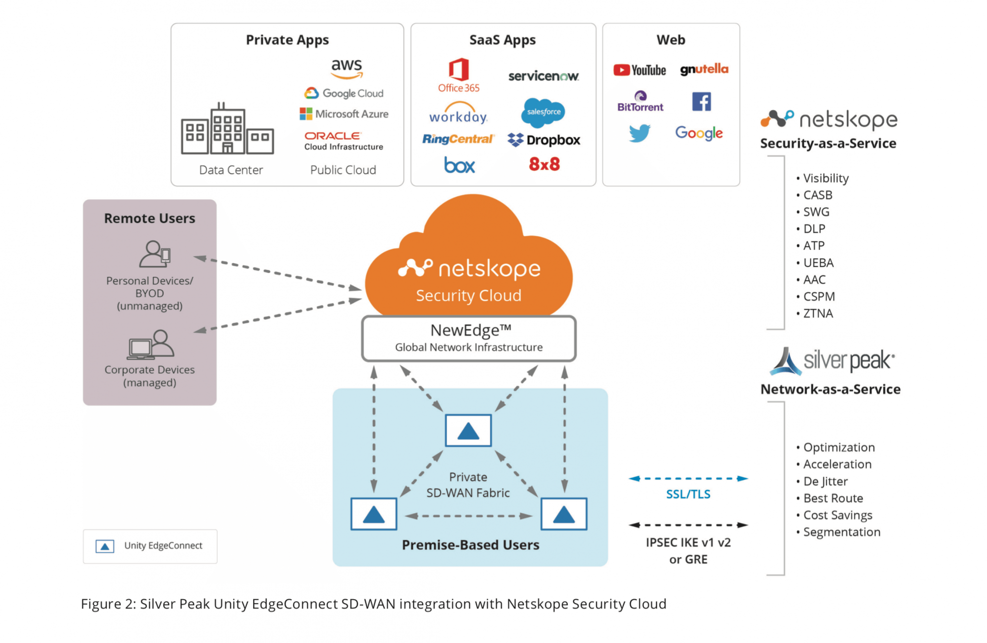 Figure 2: Silver Peak Unity EdgeConnect SD-WAN integration with Netskope Security Cloud