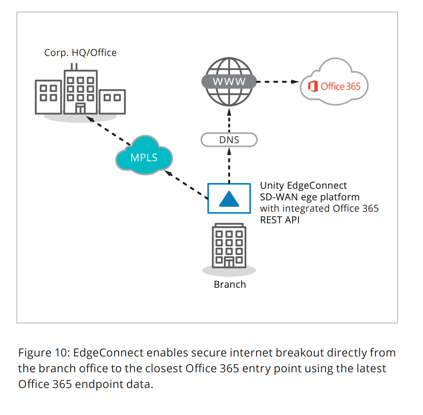 Figure 10: EdgeConnect enables secure internet breakout directly from the branch office to the closest Office 365 entry point using the latest Office 365 endpoint data.