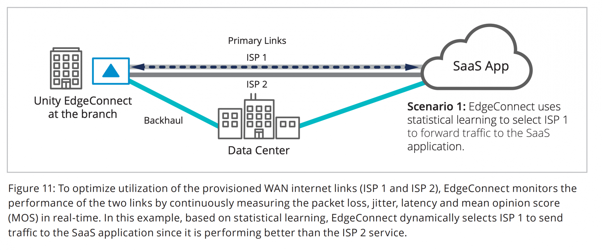 Figure 11: To optimize utilization of the provisioned WAN internet links (ISP 1 and ISP 2), EdgeConnect monitors the performance of the two links by continuously measuring the packet loss, jitter, latency and mean opinion score (MOS) in real-time. In this example, based on statistical learning, EdgeConnect dynamically selects ISP 1 to send traffic to the SaaS application since it is performing better than the ISP 2 service.