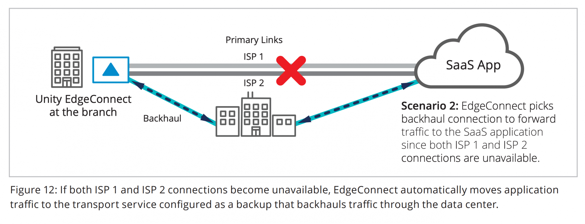 Figure 12: If both ISP 1 and ISP 2 connections become unavailable, EdgeConnect automatically moves application traffic to the transport service configured as a backup that backhauls traffic through the data center.