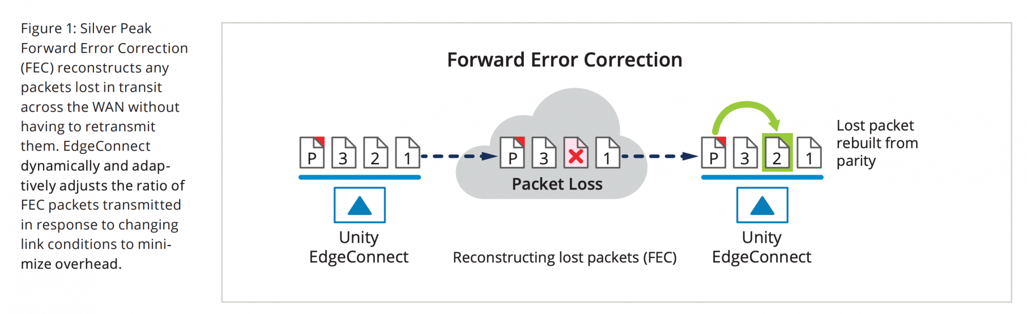 Figure 1: Silver Peak Forward Error Correction (FEC) reconstructs any packets lost in transit across the WAN without having to retransmit them. EdgeConnect  dynamically and adaptively adjusts the ratio of FEC packets transmitted in response to changing link conditions to minimize overhead.