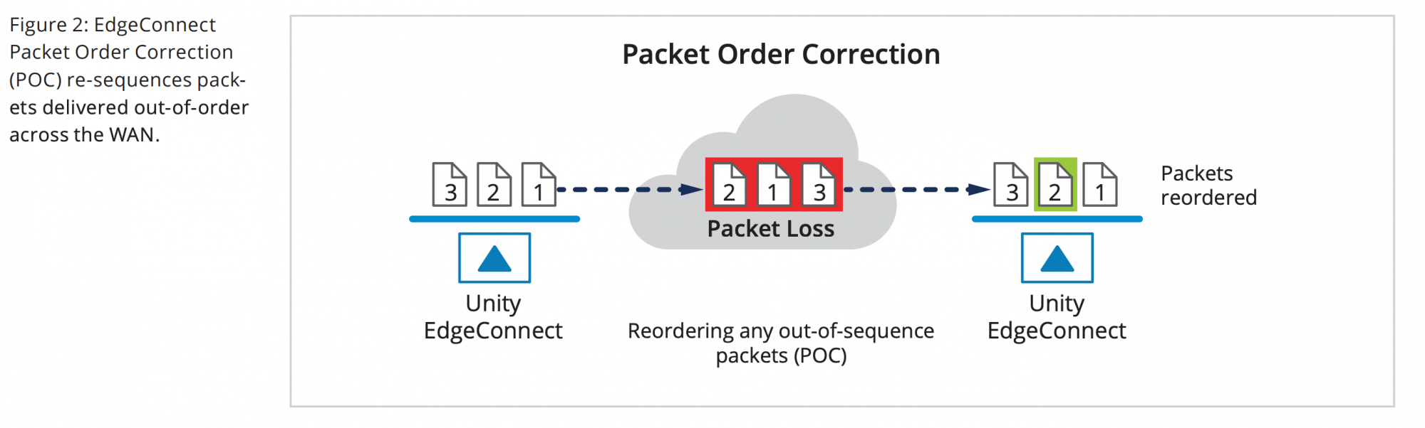 Figure 2: EdgeConnect Packet Order Correction (POC) re sequences packets delivered out-of-order across the WAN.