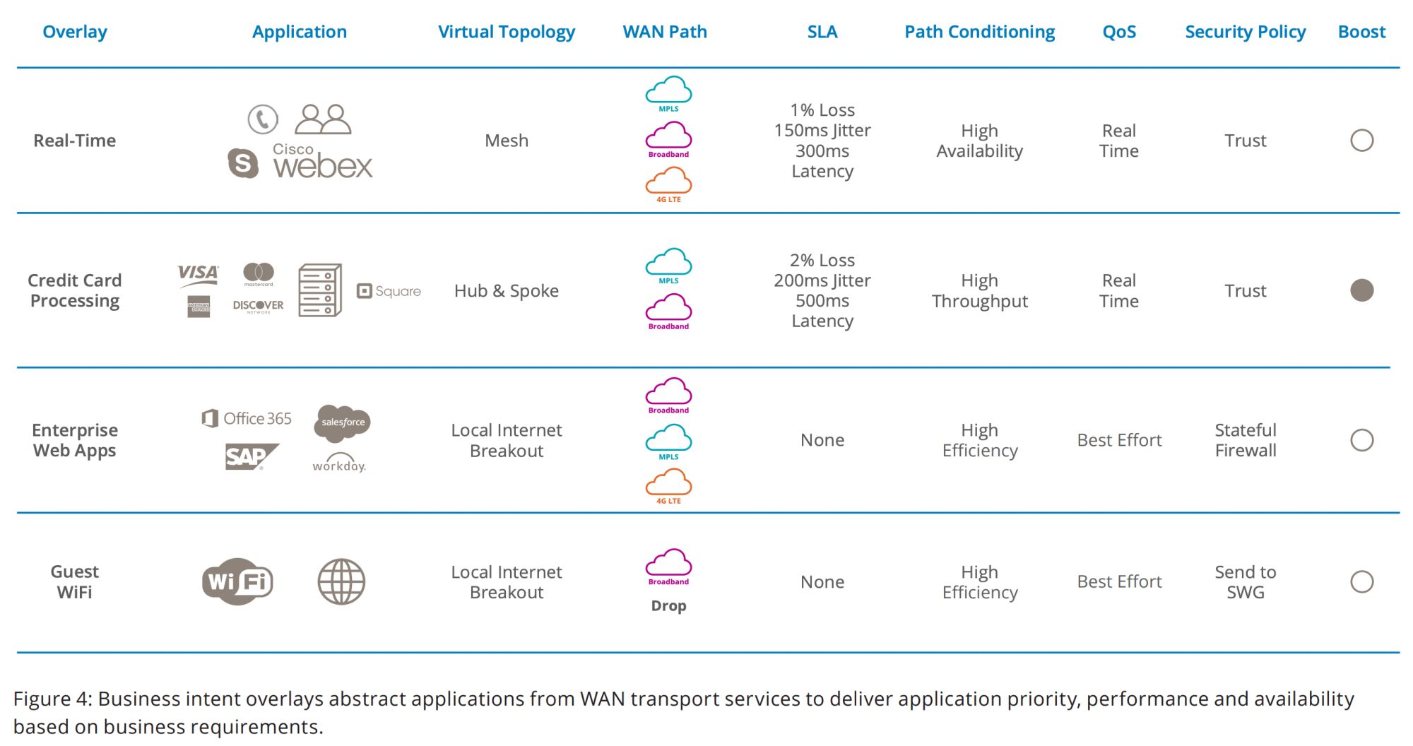Figure 4: Business intent overlays abstract applications from WAN transport services to deliver application priority, performance and availability based on business requirements.