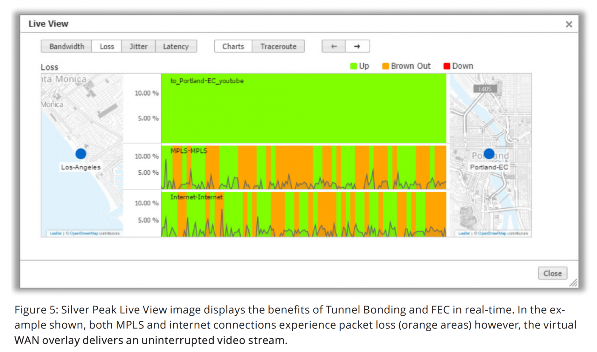 Figure 5: Silver Peak Live View image displays the benefits of Tunnel Bonding and FEC in real-time. In the example shown, both MPLS and internet connections experience packet loss (orange areas) however, the virtual WAN overlay delivers an uninterrupted video stream.