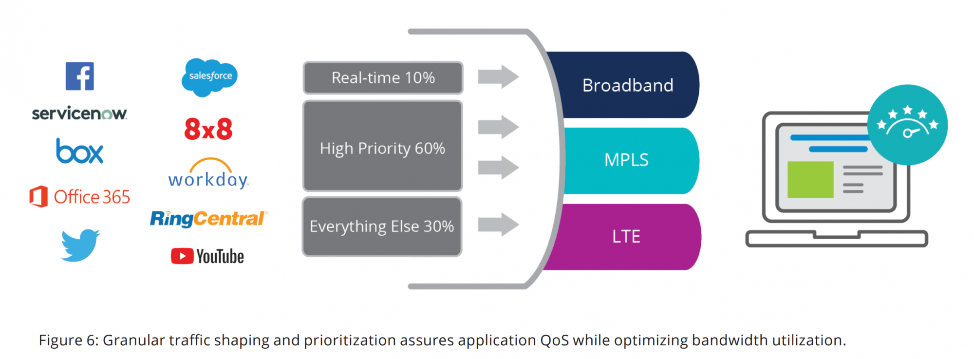 Figure 6: Granular traffic shaping and prioritization assures application QoS while optimizing bandwidth utilization.