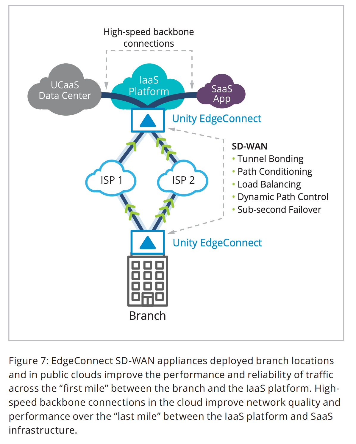 "Figure 7: EdgeConnect SD-WAN appliances deployed branch locations and in public clouds improve the performance and reliability of traffic across the ""first mile"" between the branch and the IaaS platform. Highspeed backbone connections in the cloud improve network quality and performance over the ""last mile"" between the IaaS platform and SaaS infrastructure."