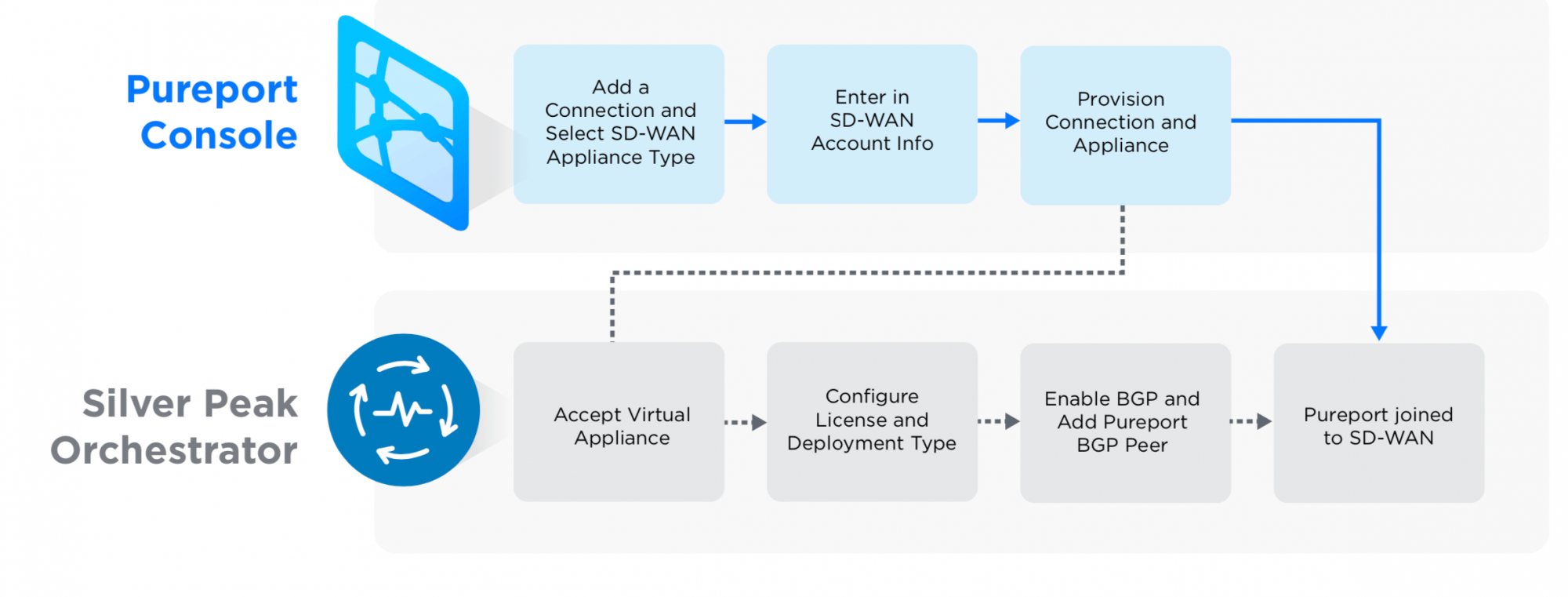Pureport's SD-WAN Connect: Key Features and Functionality