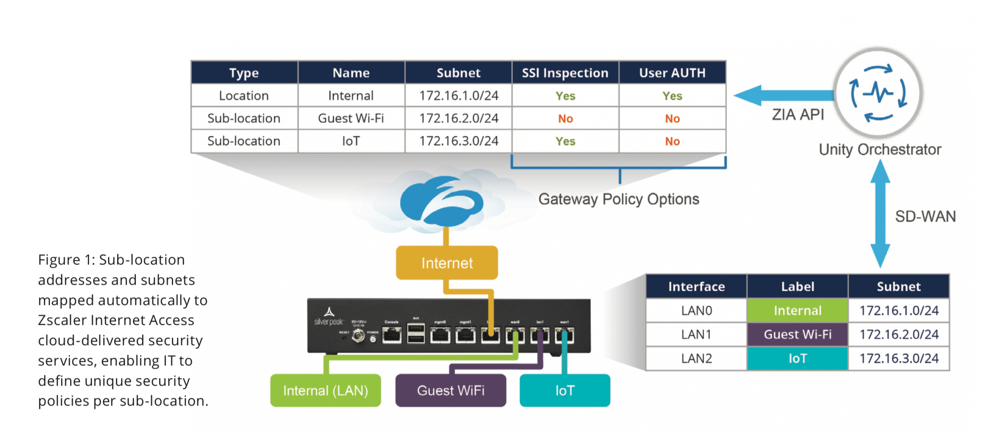 Figure 1: Sub-location addresses and subnets mapped automatically to Zscaler Internet Access cloud-delivered security services, enabling IT to define unique security policies per sub-location.