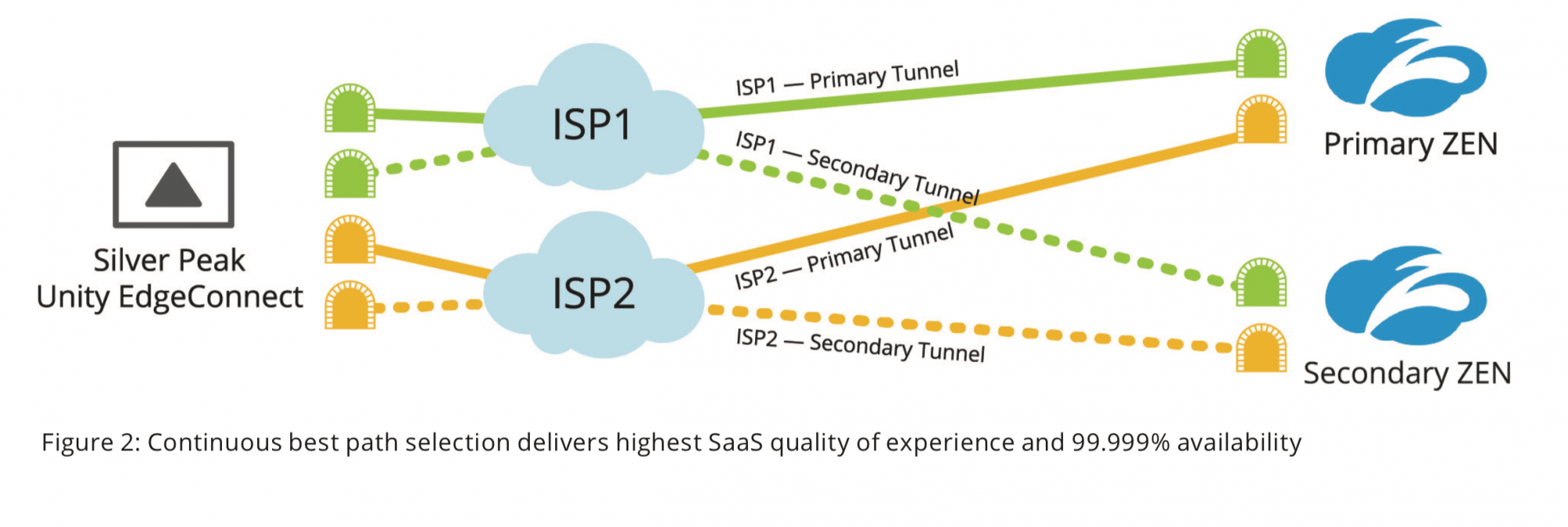 Figure 2: Continuous best path selection delivers highest SaaS quality of experience and 99.999% availability