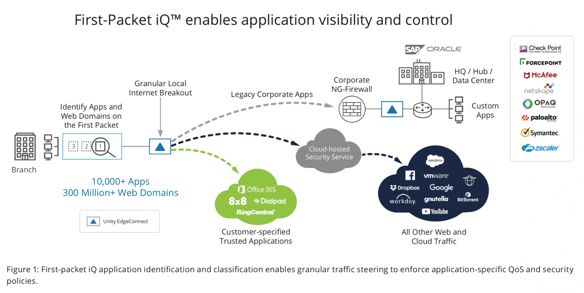 Figure 1: First-packet iQ application identification and classification enables granular traffic steering to enforce application-specific QoS and security policies.