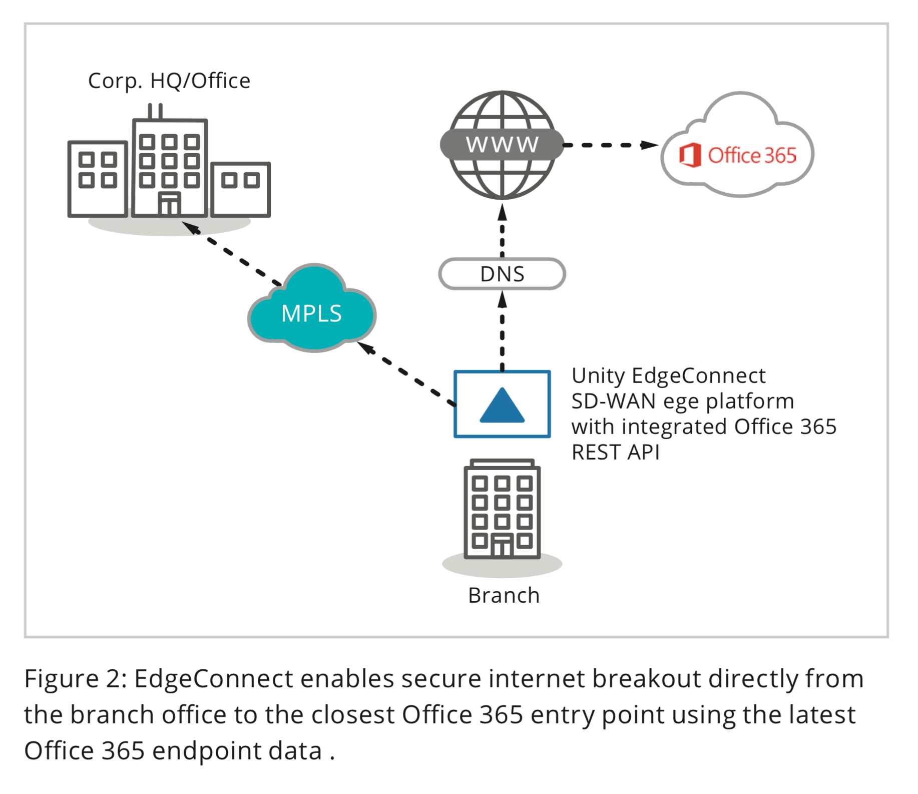 Figure 2: EdgeConnect enables secure internet breakout directly from the branch office to the closest Office 365 entry point using the latest Office 365 endpoint data.