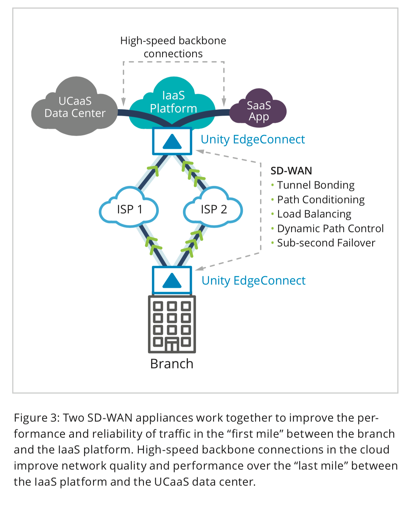 "Figure 3: Two SD-WAN appliances work together to improve the performance and reliability of traffic in the ""first mile"" between the branch and the IaaS platform. High-speed backbone connections in the cloud improve network quality and performance over the ""last mile"" between the IaaS platform and the UCaaS data center."