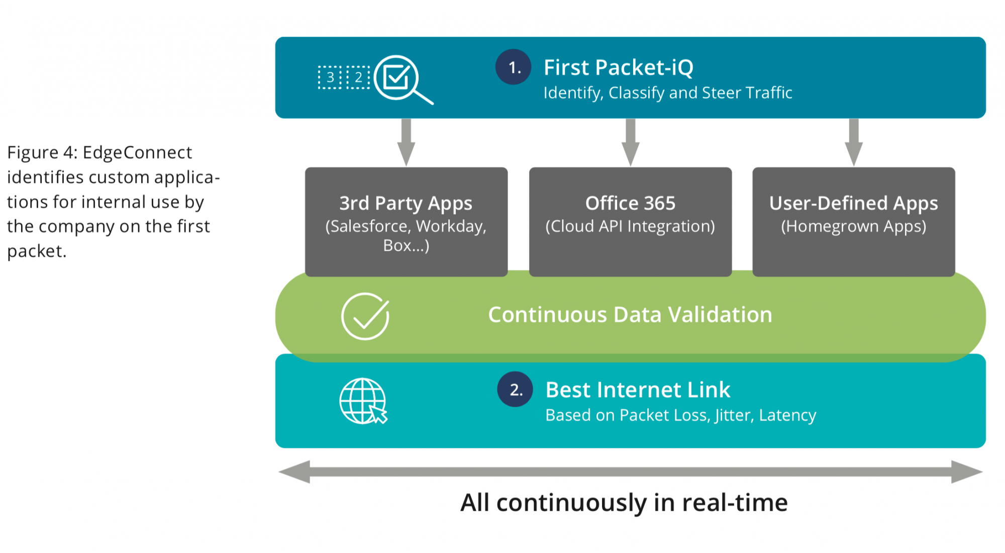 Figure 4: EdgeConnect identifies custom applications for internal use by the company on the first packet.