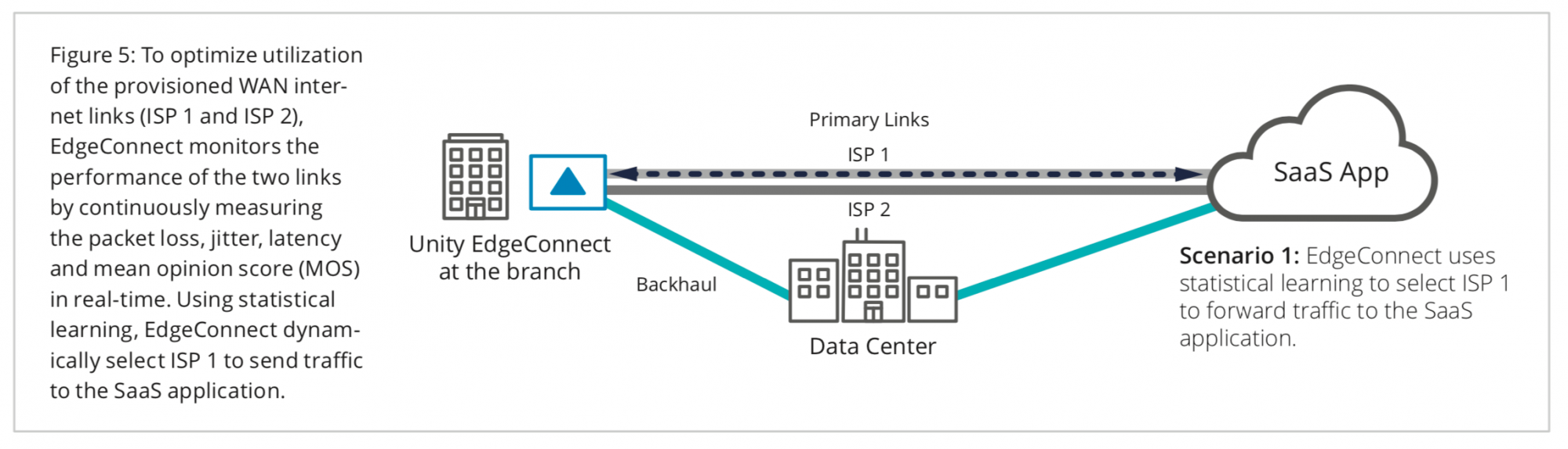 Figure 5: To optimize utilization of the provisioned WAN internet links (ISP 1 and ISP 2), EdgeConnect monitors the performance of the two links by continuously measuring the packet loss, jitter, latency and mean opinion score (MOS) in real-time. Using statistical learning, EdgeConnect dynamically select ISP 1 to send traffic to the SaaS application.