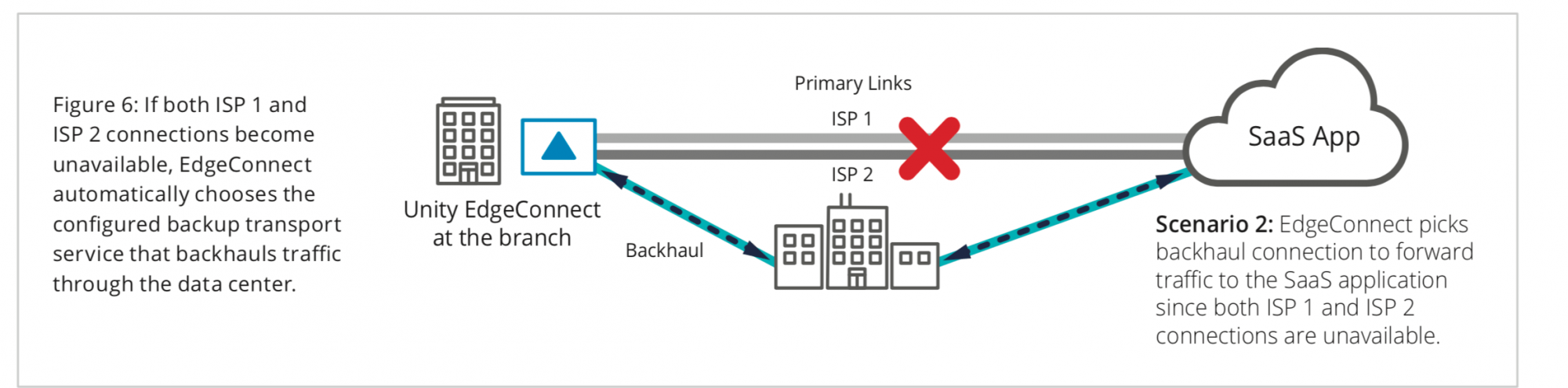 Figure 6: If both ISP 1 and ISP 2 connections become unavailable, EdgeConnect automatically chooses the configured backup transport service that backhauls traffic through the data center.
